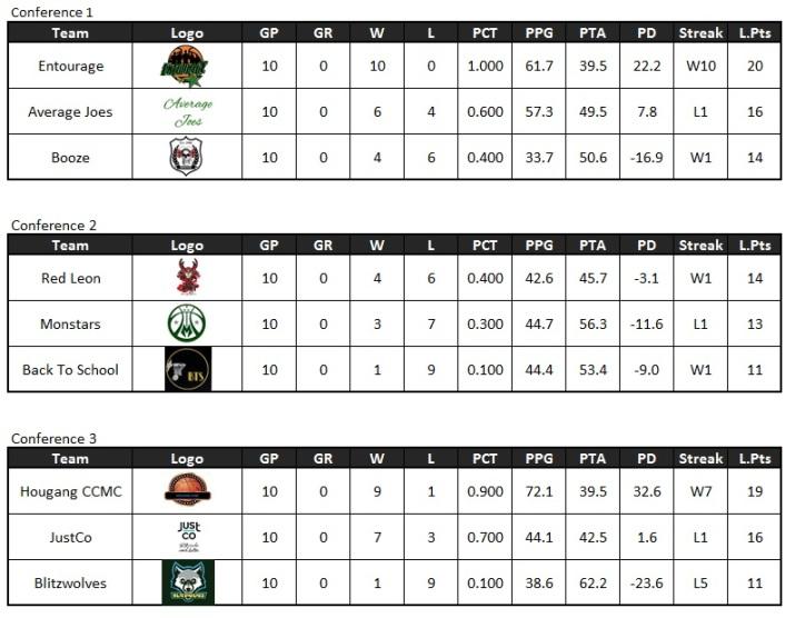 Final standings - Crossover League (SE2) - regseas