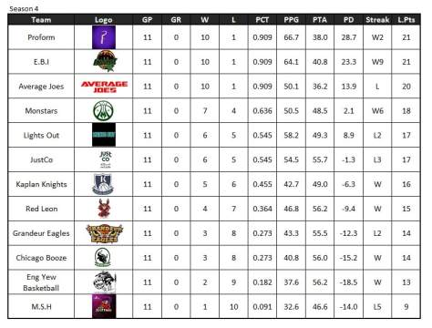Reg season final standings Nov 2017