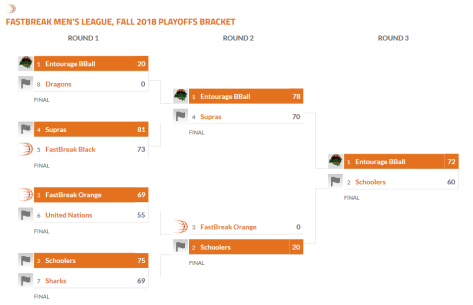 FB Fall 2018 playoff bracket