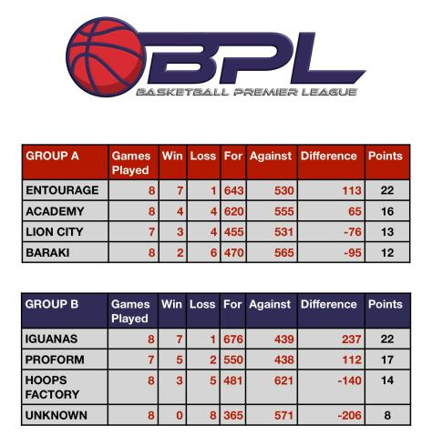 BPL standings 26.04.19